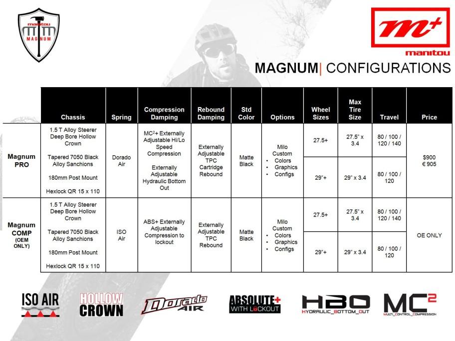 manitou_magnum_config